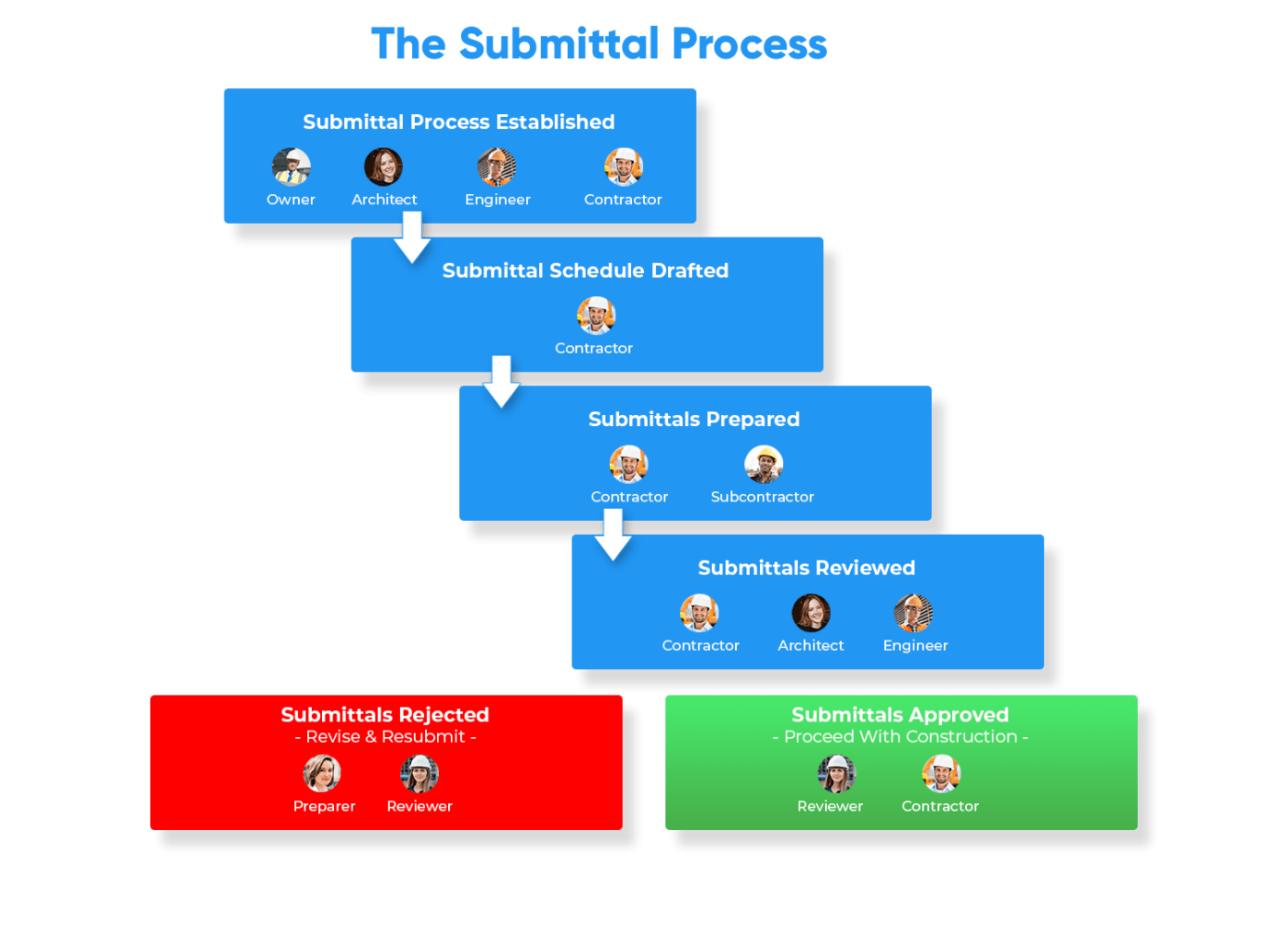 Construction Submittal Workflow